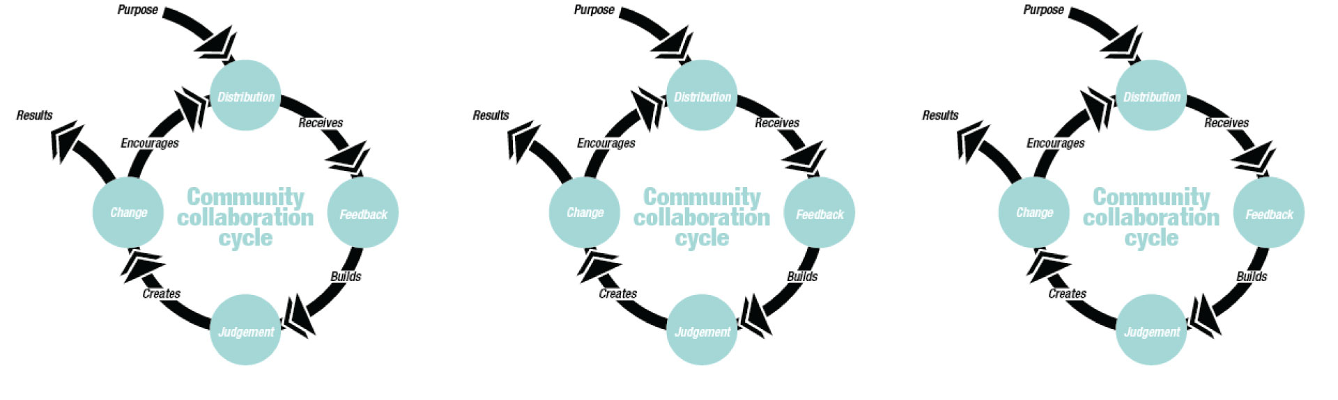 Tools: Community Collaboration Cycle