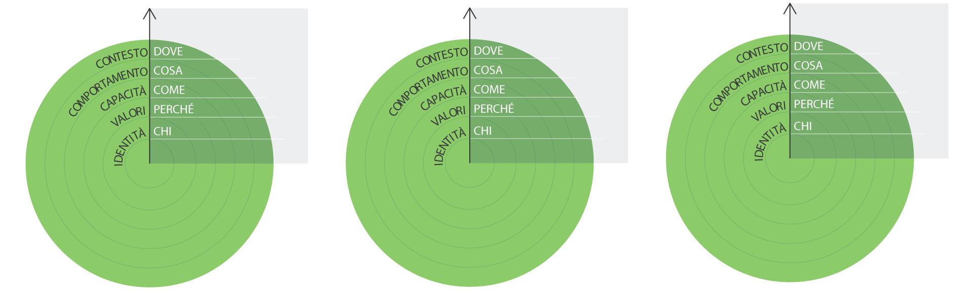Service design tool: Circle Map
