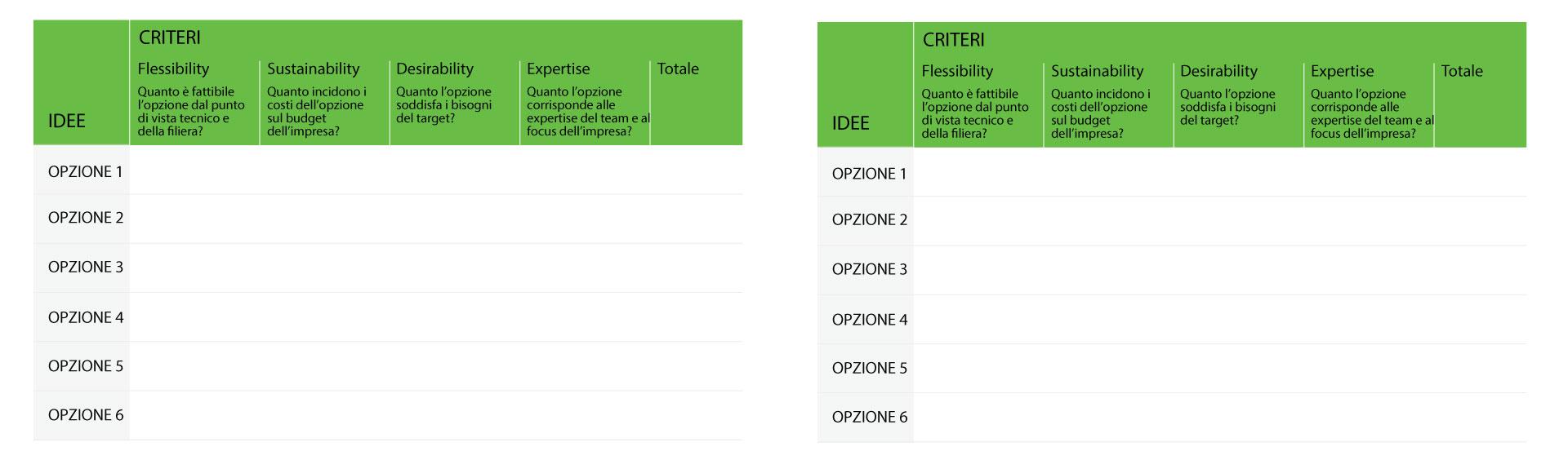 Co-assessment Matrix. Designing choice