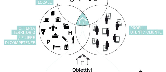 Tools: Local Process Map